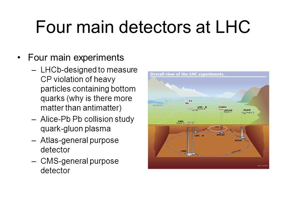 Four main detectors at LHC