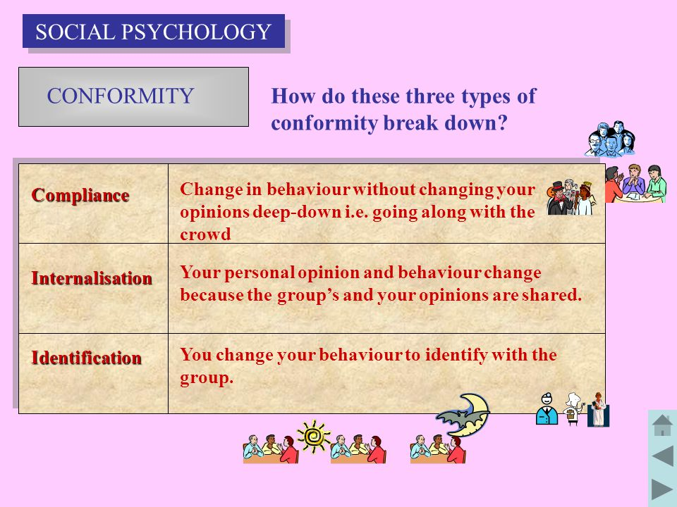 How do these three types of conformity break down
