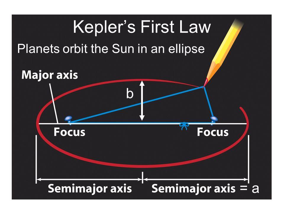 Kepler's First Law Planets orbit the Sun in an ellipse b = a