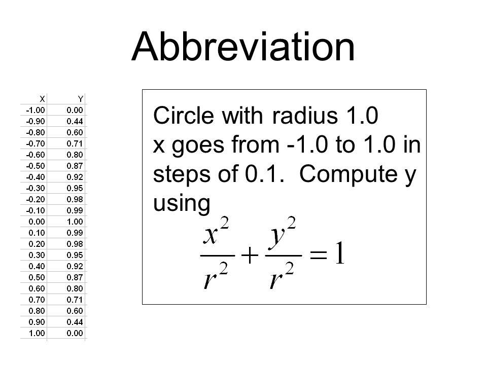 Abbreviation Circle with radius 1.0