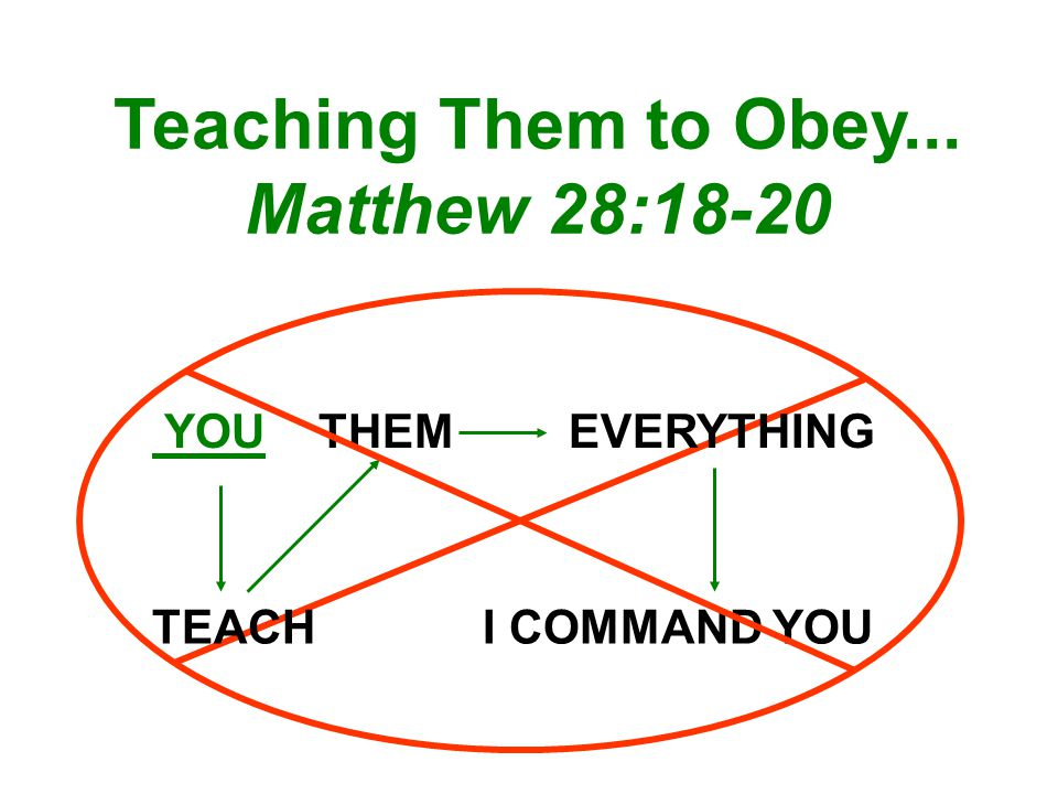 Teaching Them to Obey... Matthew 28:18-20