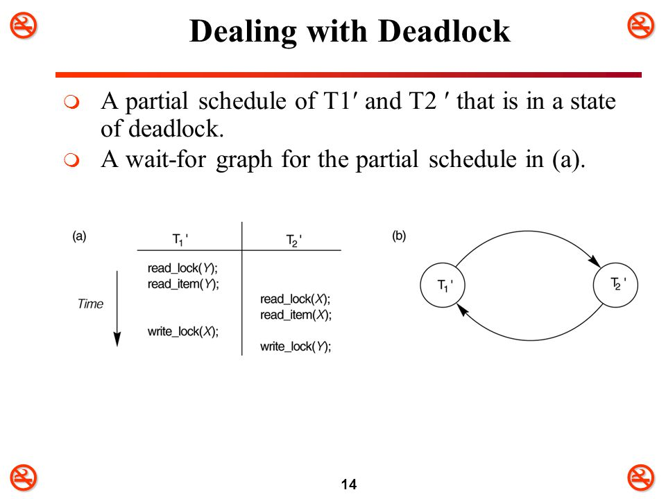 Dealing with Deadlock A partial schedule of T1 and T2  that is in a state of deadlock.