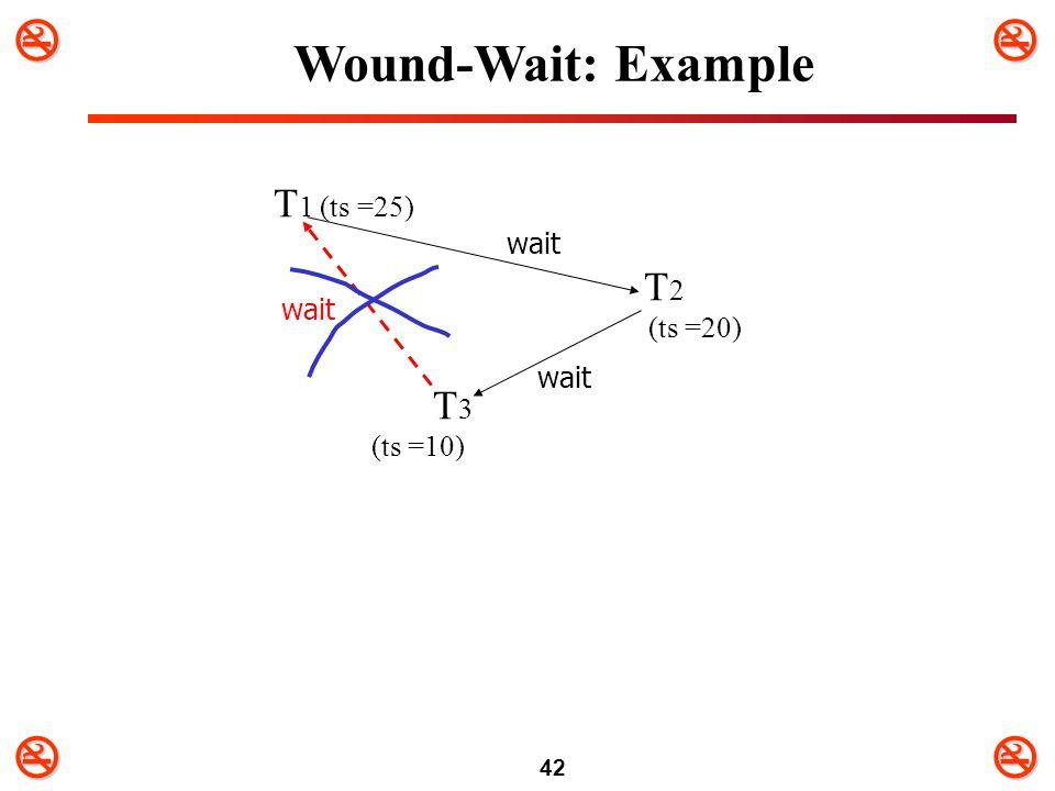 Wound-Wait: Example T1 (ts =25) T2 (ts =20) T3 (ts =10) wait wait wait