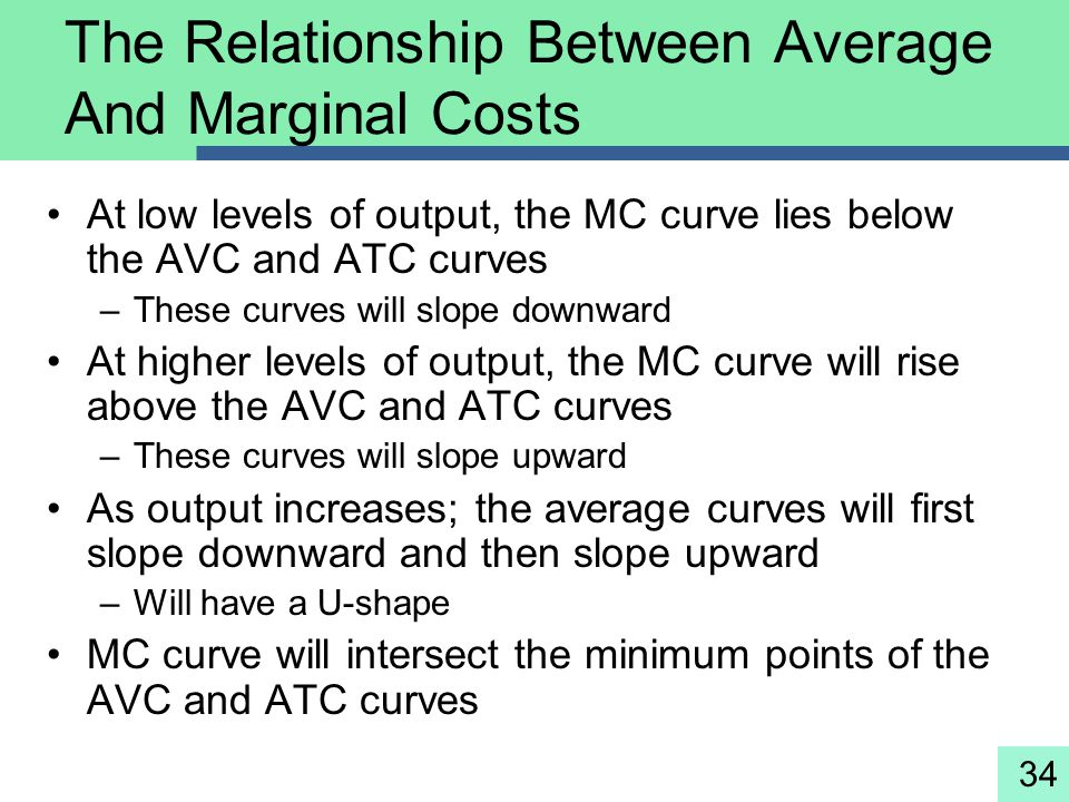 The Relationship Between Average And Marginal Costs