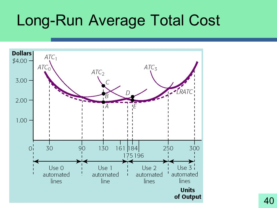 Long-Run Average Total Cost