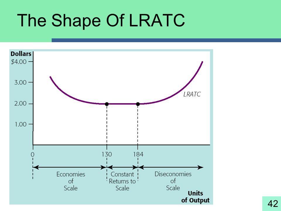 The Shape Of LRATC