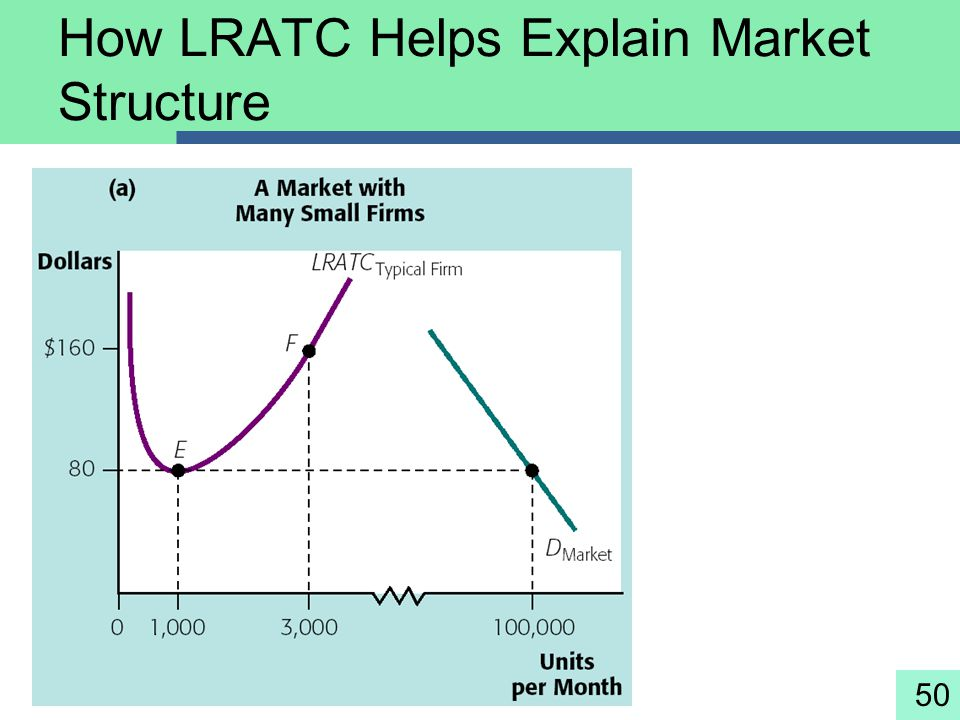 How LRATC Helps Explain Market Structure