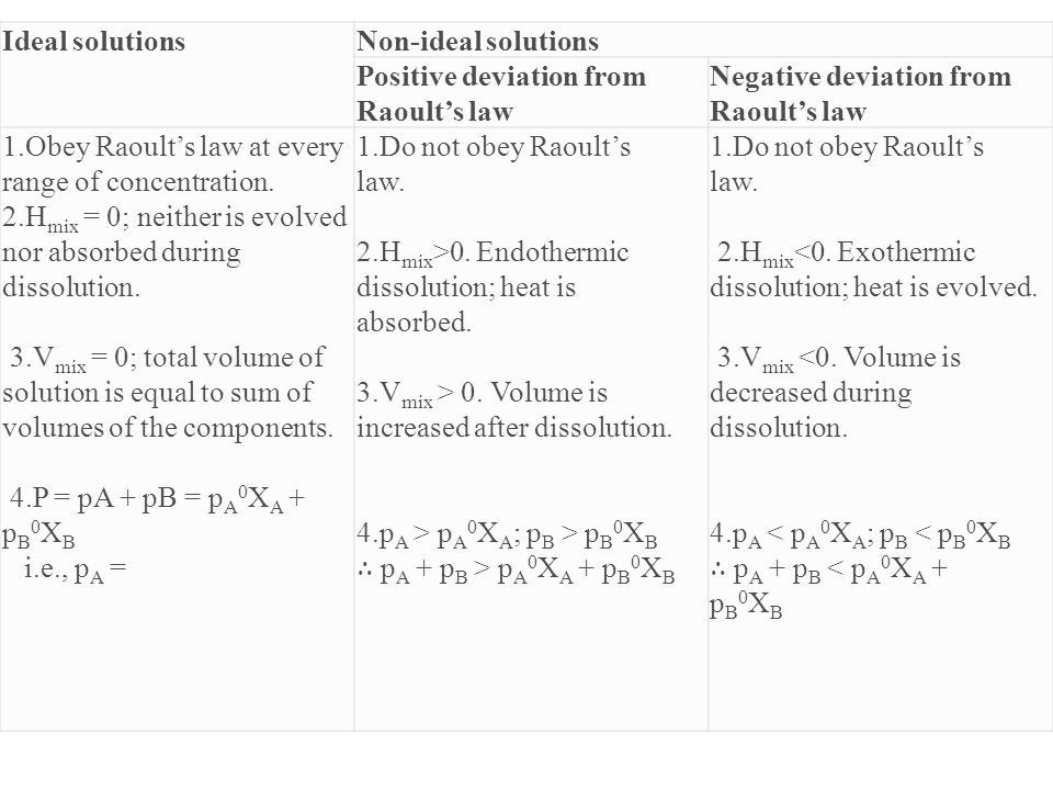 Ideal solutions Non-ideal solutions. Positive deviation from Raoult's law. Negative deviation from Raoult's law.