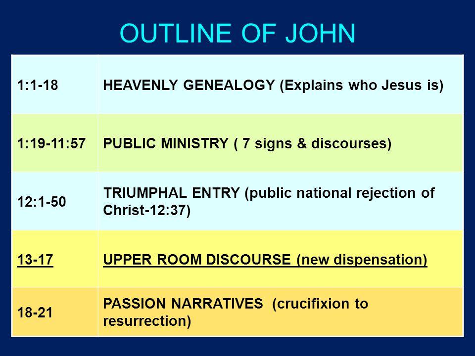 OUTLINE OF JOHN 1:1-18 HEAVENLY GENEALOGY (Explains who Jesus is)