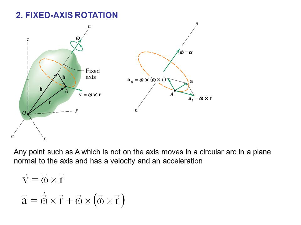 2. FIXED-AXIS ROTATION