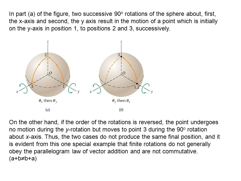 In part (a) of the figure, two successive 90o rotations of the sphere about, first, the x-axis and second, the y axis result in the motion of a point which is initially on the y-axis in position 1, to positions 2 and 3, successively.