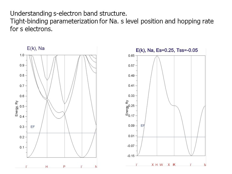 Understanding s-electron band structure.