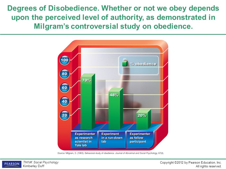 Degrees of Disobedience
