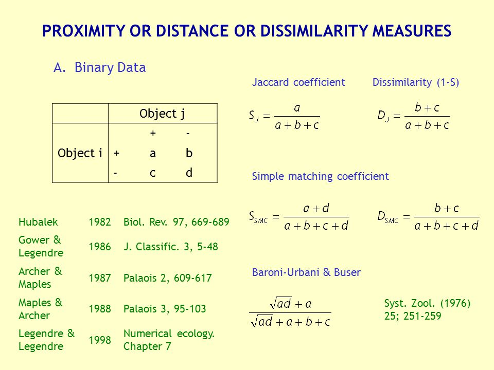 PROXIMITY OR DISTANCE OR DISSIMILARITY MEASURES