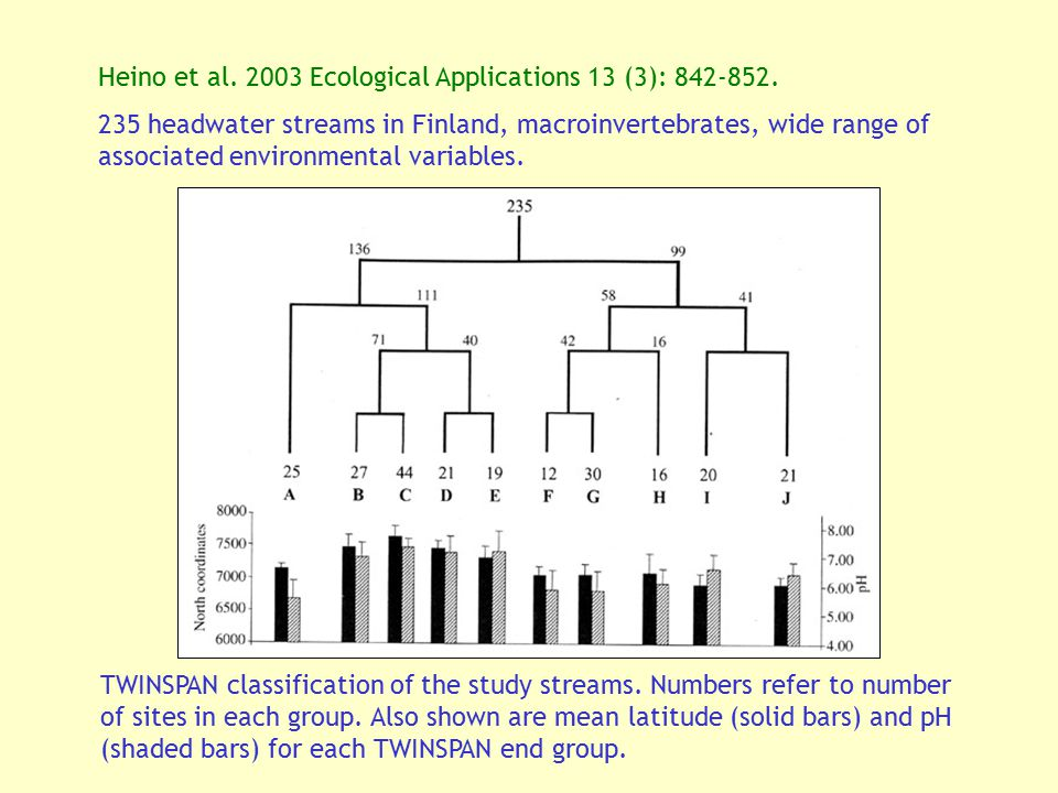 Heino et al. 2003 Ecological Applications 13 (3): 842-852.