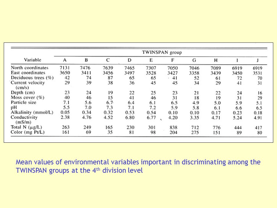 Mean values of environmental variables important in discriminating among the TWINSPAN groups at the 4th division level