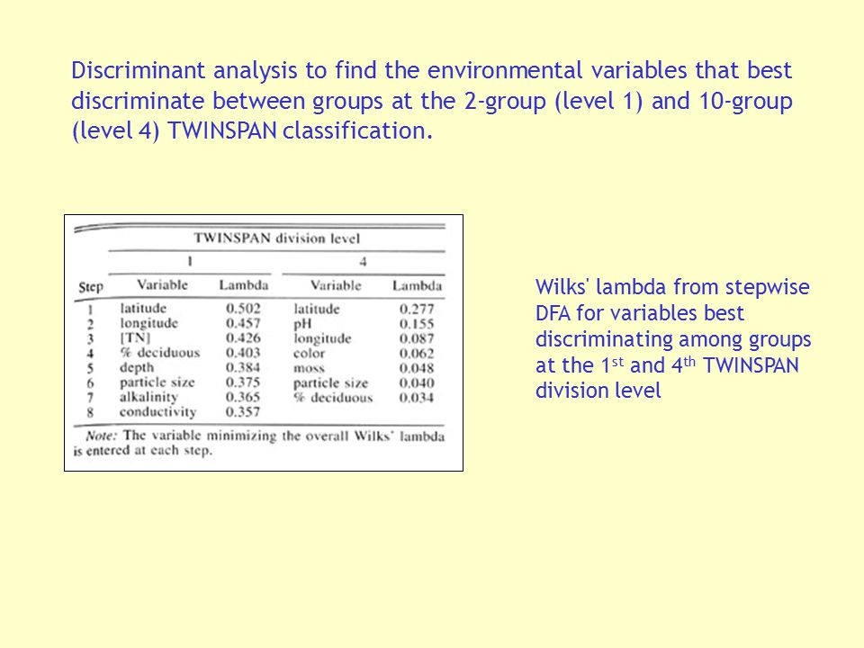 Discriminant analysis to find the environmental variables that best discriminate between groups at the 2-group (level 1) and 10-group (level 4) TWINSPAN classification.