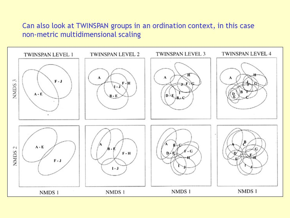 Can also look at TWINSPAN groups in an ordination context, in this case non-metric multidimensional scaling