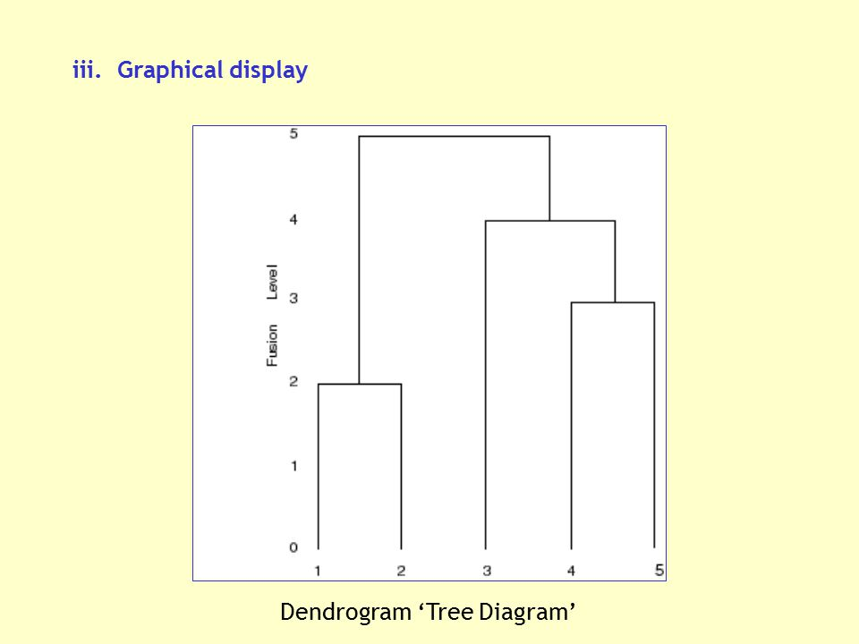 Dendrogram 'Tree Diagram'