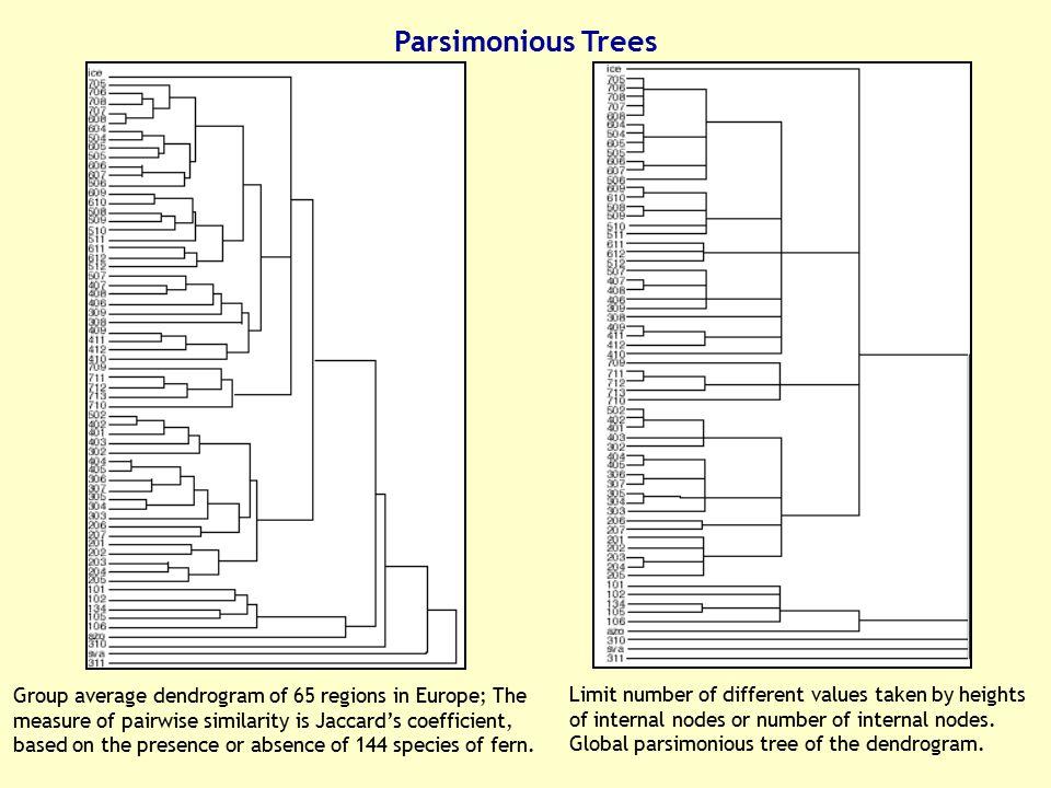 Parsimonious Trees
