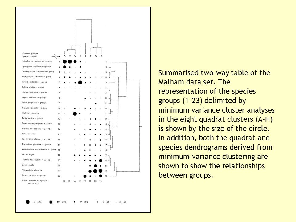 Summarised two-way table of the Malham data set