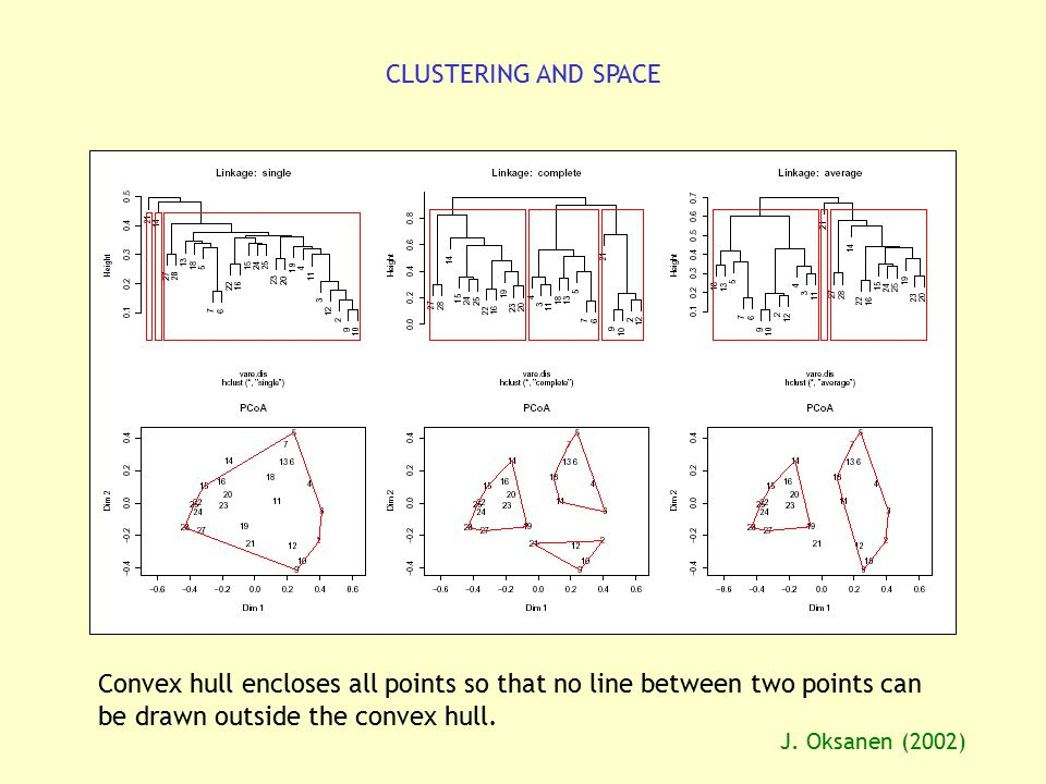 CLUSTERING AND SPACE Convex hull encloses all points so that no line between two points can be drawn outside the convex hull.