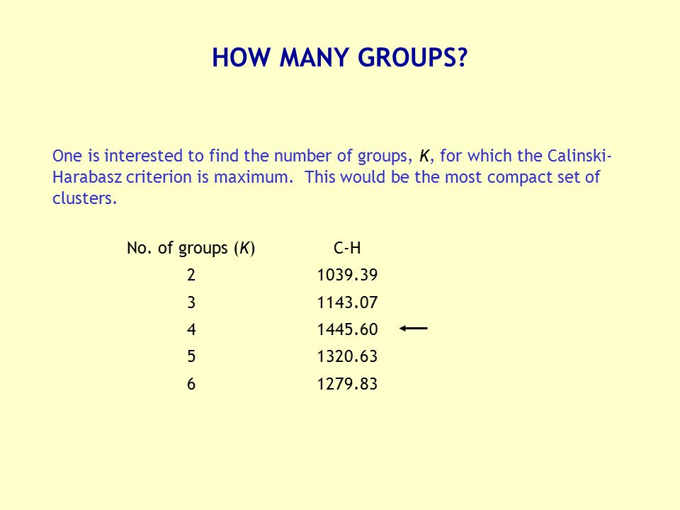 HOW MANY GROUPS
