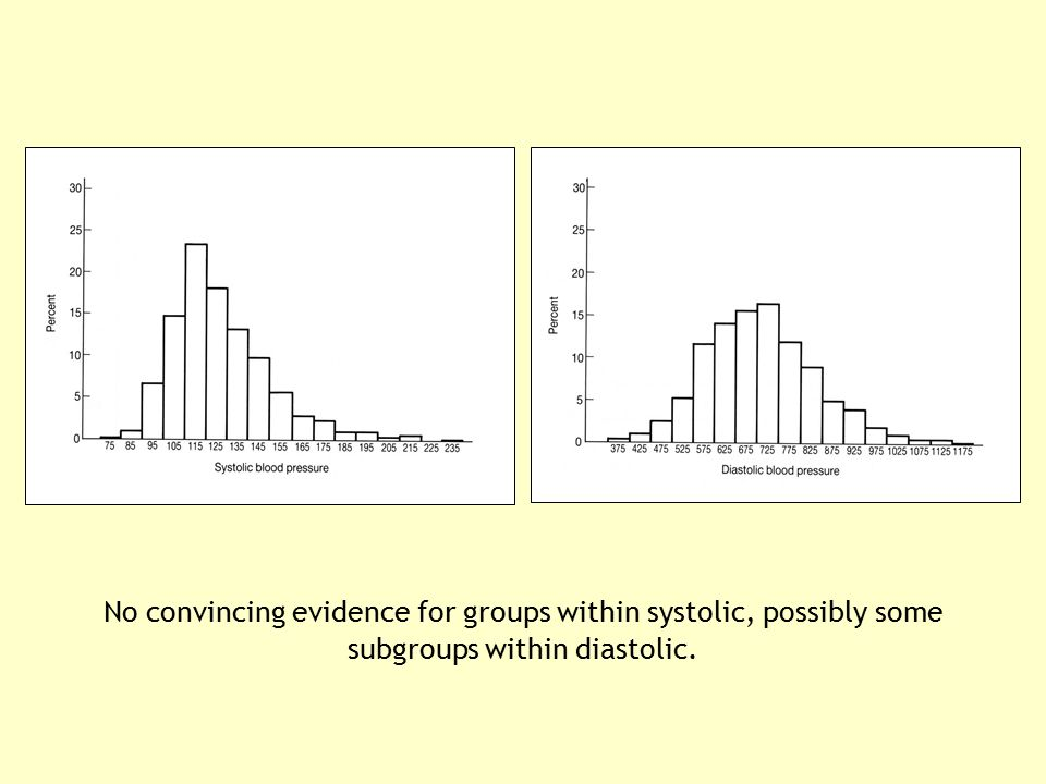 No convincing evidence for groups within systolic, possibly some subgroups within diastolic.