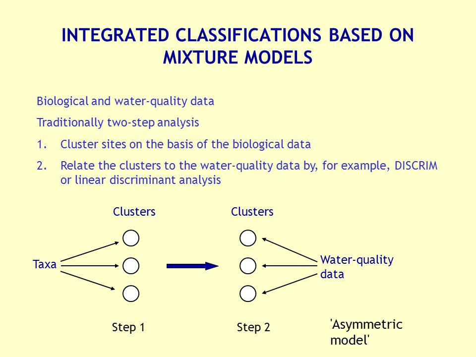 INTEGRATED CLASSIFICATIONS BASED ON MIXTURE MODELS
