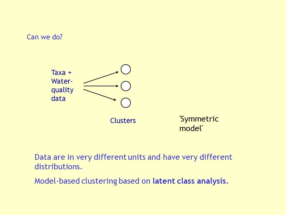 Model-based clustering based on latent class analysis.