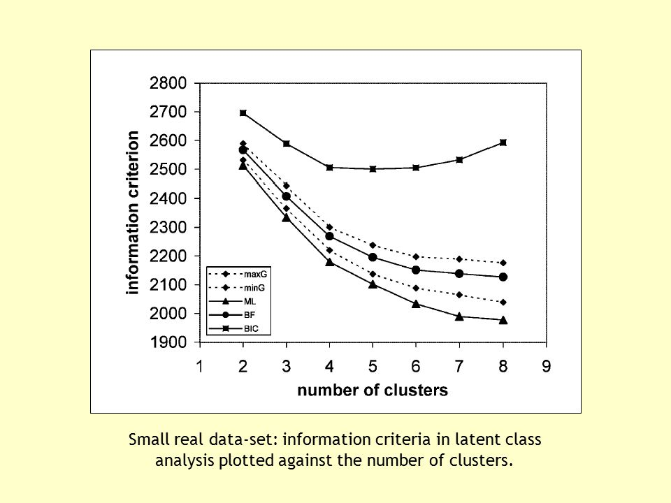 Small real data-set: information criteria in latent class analysis plotted against the number of clusters.