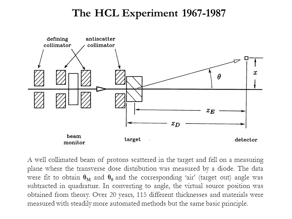 The HCL Experiment 1967-1987