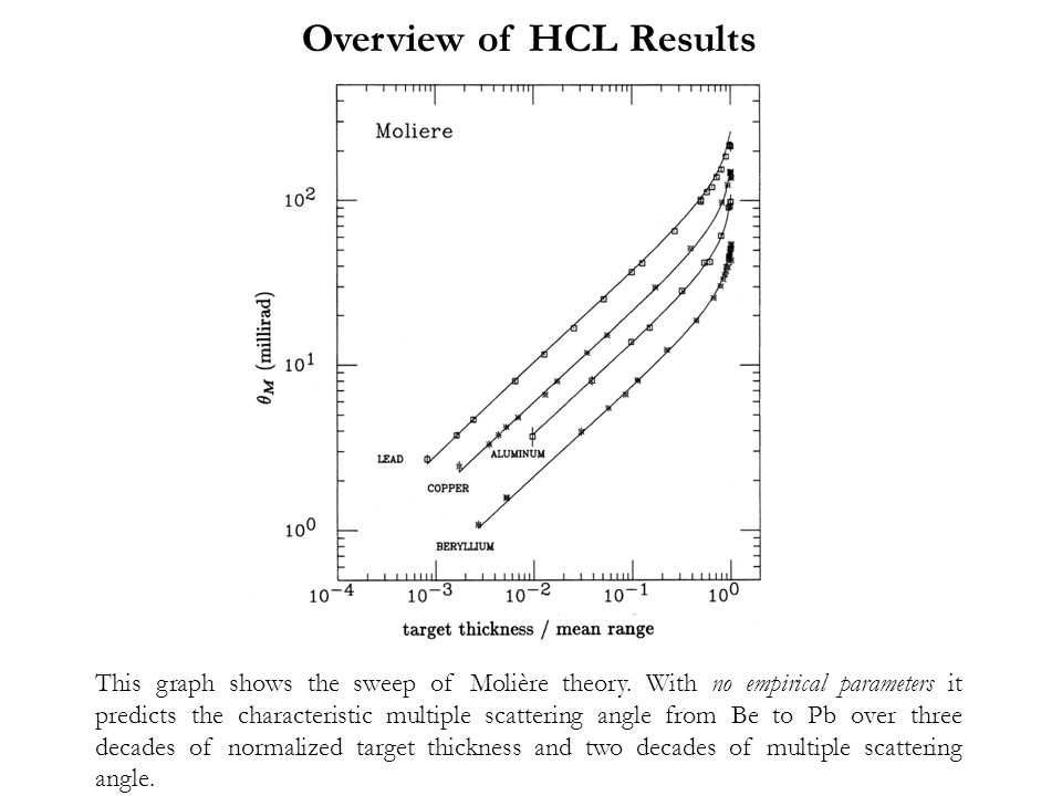Overview of HCL Results