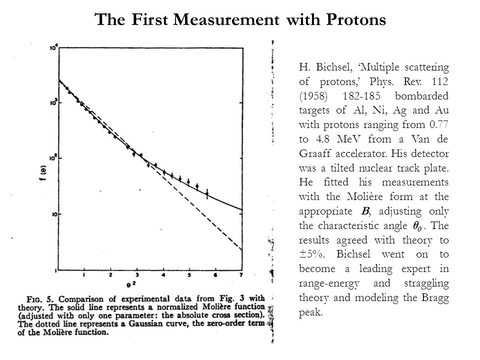 The First Measurement with Protons