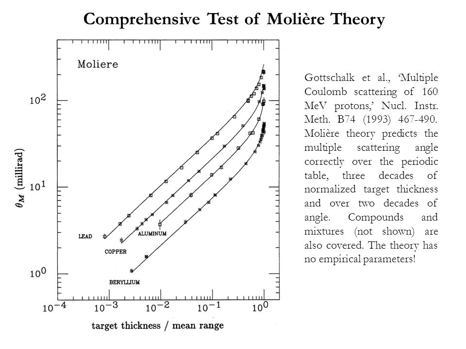 Comprehensive Test of Molière Theory