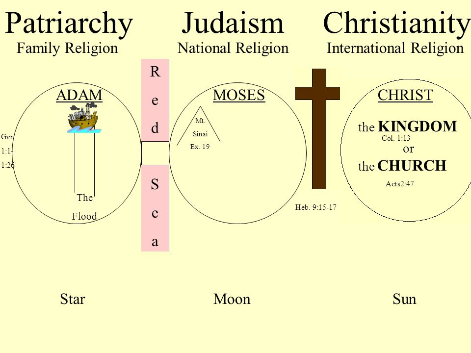 Patriarchy Judaism Christianity Family Religion National Religion