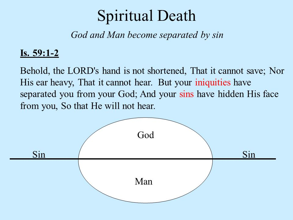 Spiritual Death God and Man become separated by sin Is. 59:1-2