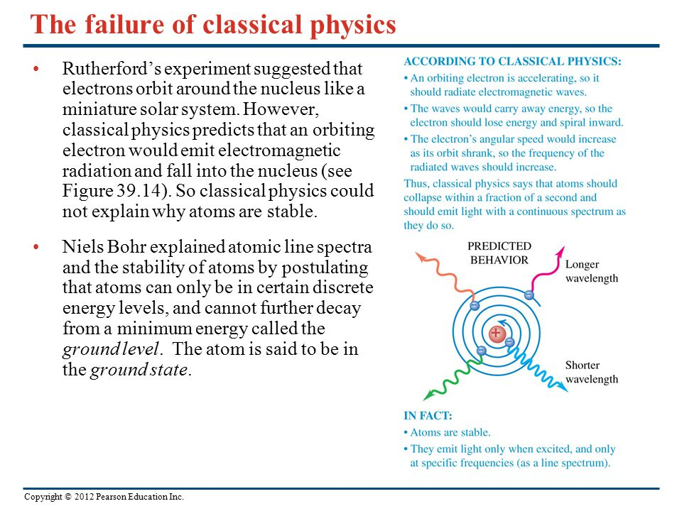 The failure of classical physics