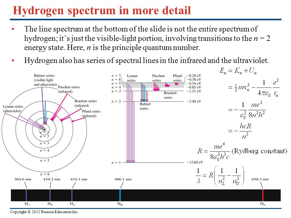 Hydrogen spectrum in more detail