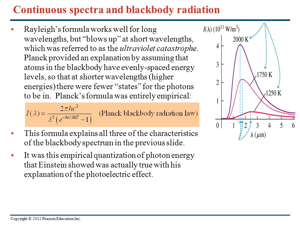 Continuous spectra and blackbody radiation