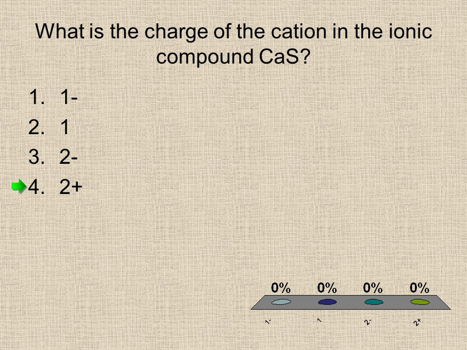 What is the charge of the cation in the ionic compound CaS
