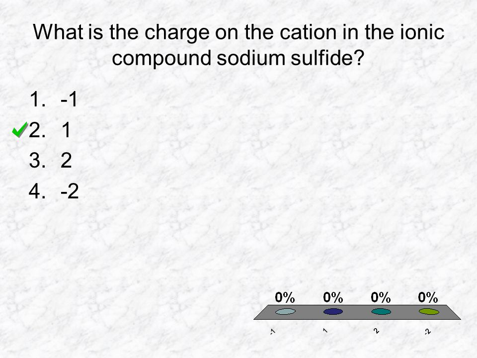 What is the charge on the cation in the ionic compound sodium sulfide