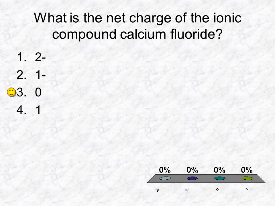 What is the net charge of the ionic compound calcium fluoride