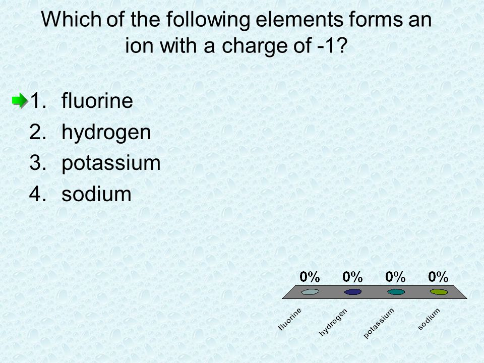 Which of the following elements forms an ion with a charge of -1