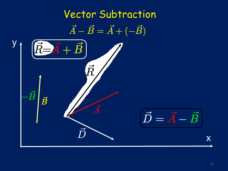Vector Subtraction y x
