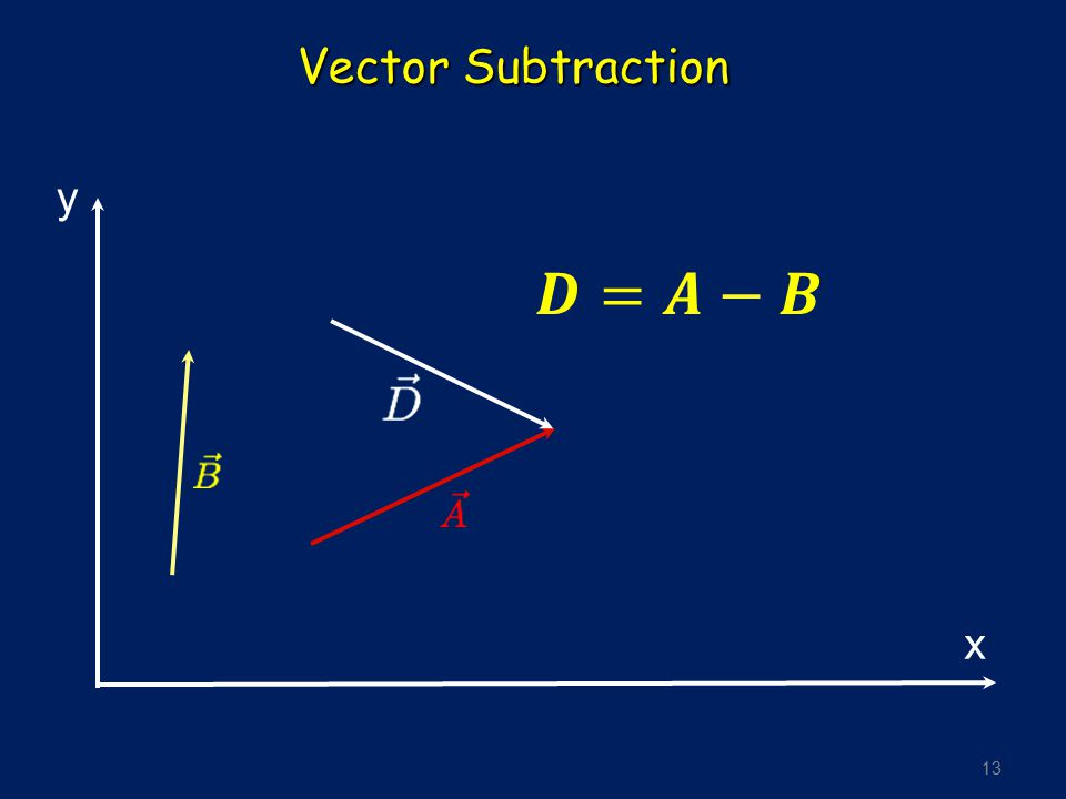 Vector Subtraction y x 𝑫=𝑨−𝑩
