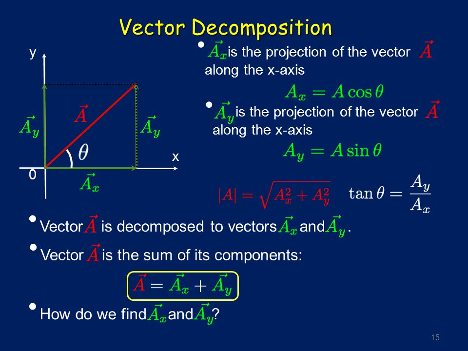 Vector Decomposition Vector is decomposed to vectors and .