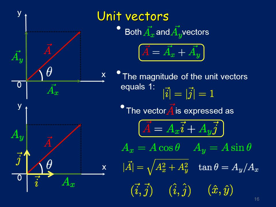 Unit vectors y Both and vectors x