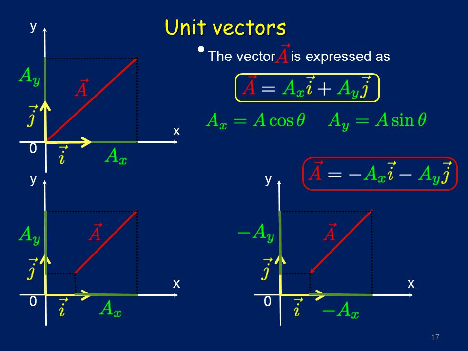 Unit vectors y x The vector is expressed as y x y x