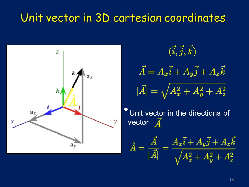 Unit vector in 3D cartesian coordinates